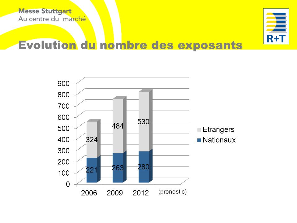 Evolution du nombre des exposants