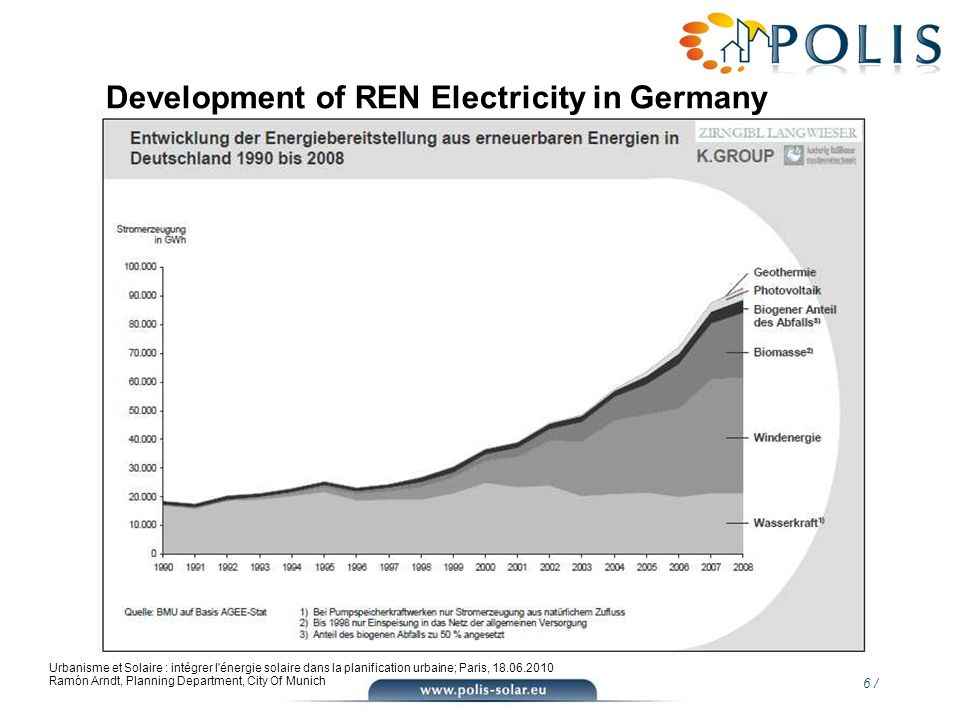 Development of REN Electricity in Germany