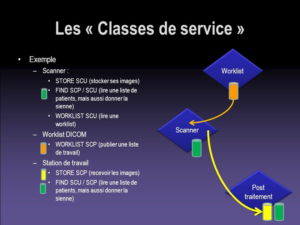 Les « Classes de service »