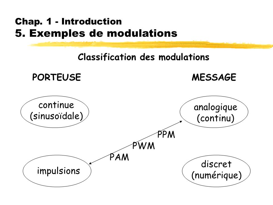 Chap. 1 - Introduction 5. Exemples de modulations