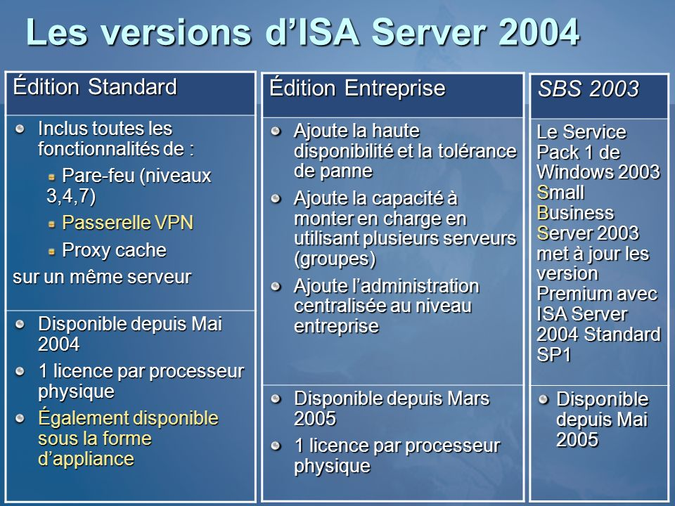 Les versions d'ISA Server 2004