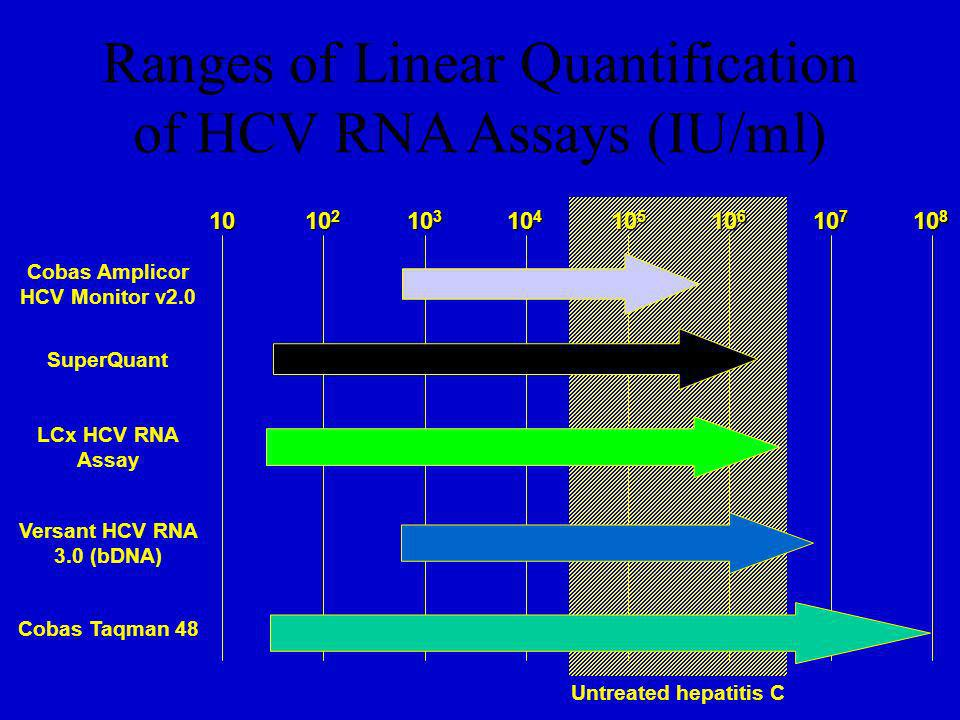 Ranges of Linear Quantification of HCV RNA Assays (IU/ml)