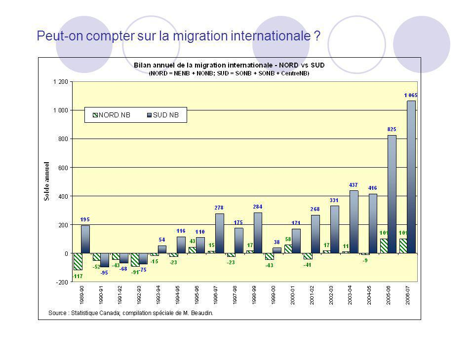 Peut-on compter sur la migration internationale