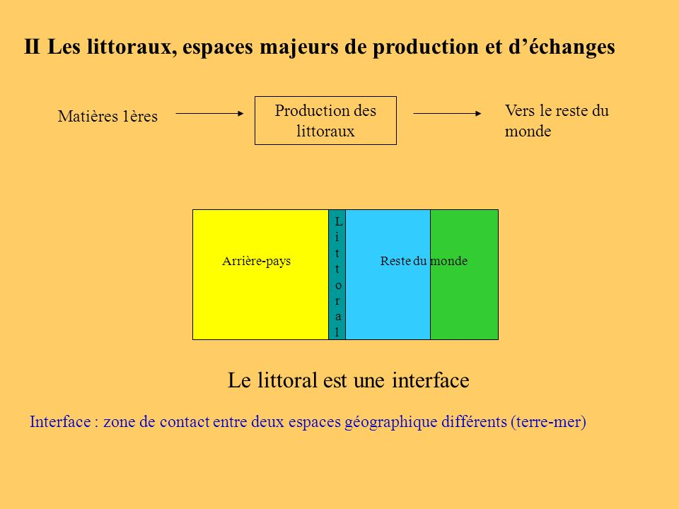 Production des littoraux