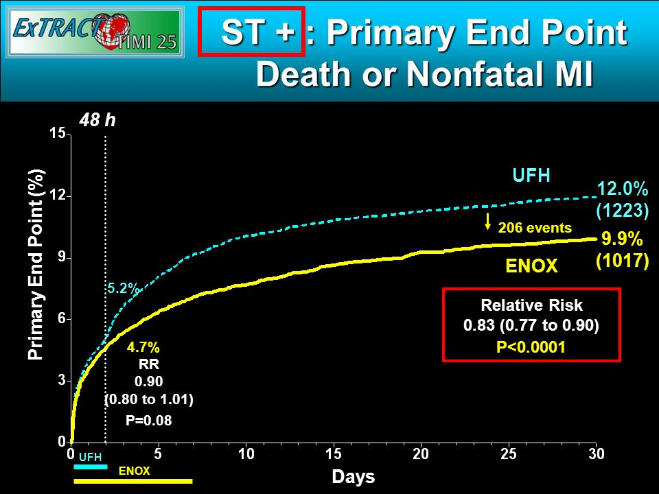 ST + : Primary End Point Death or Nonfatal MI