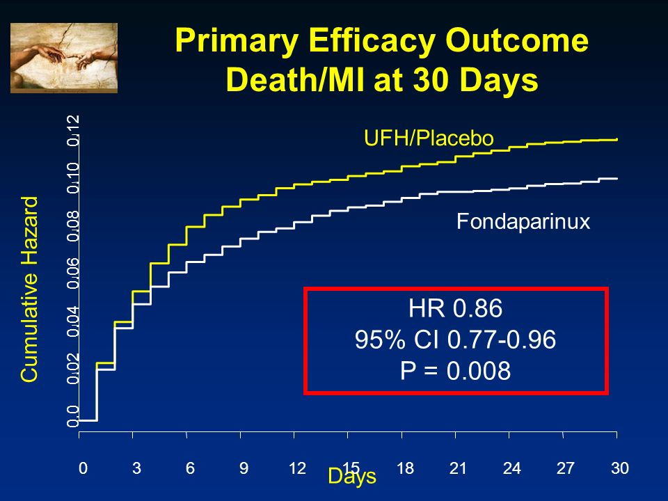 Primary Efficacy Outcome Death/MI at 30 Days
