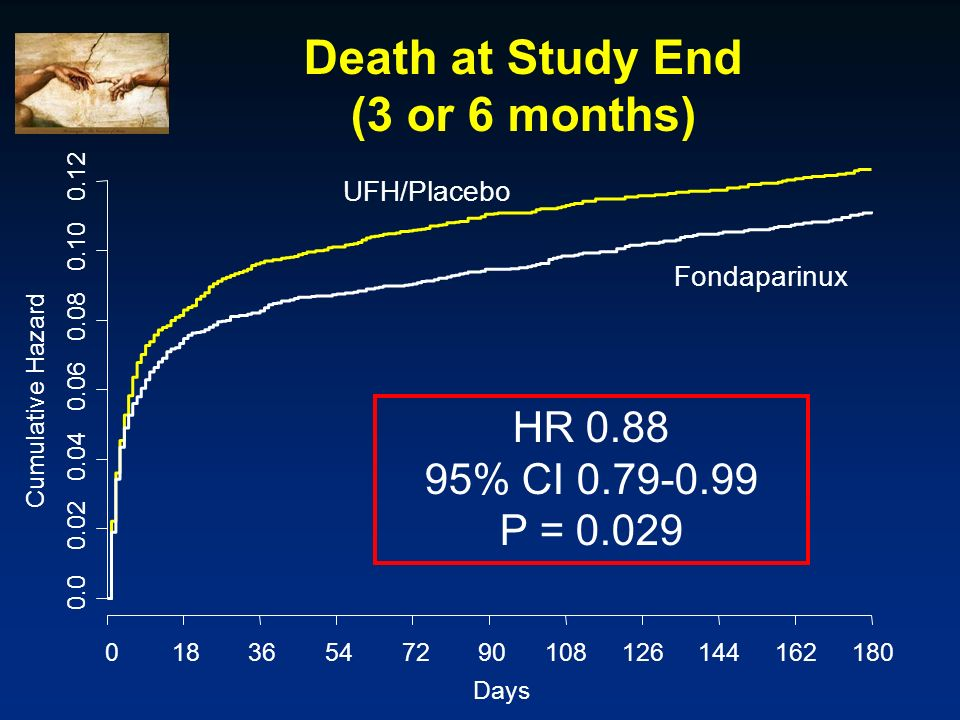 Death at Study End (3 or 6 months)