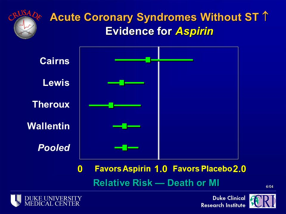 Acute Coronary Syndromes Without ST  Evidence for Aspirin