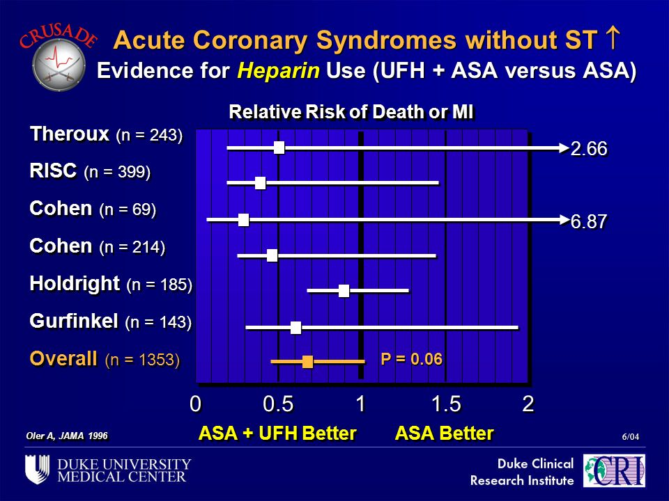 Relative Risk of Death or MI
