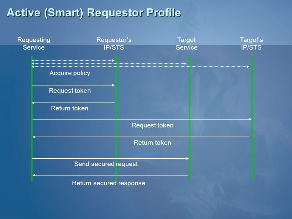 Active (Smart) Requestor Profile