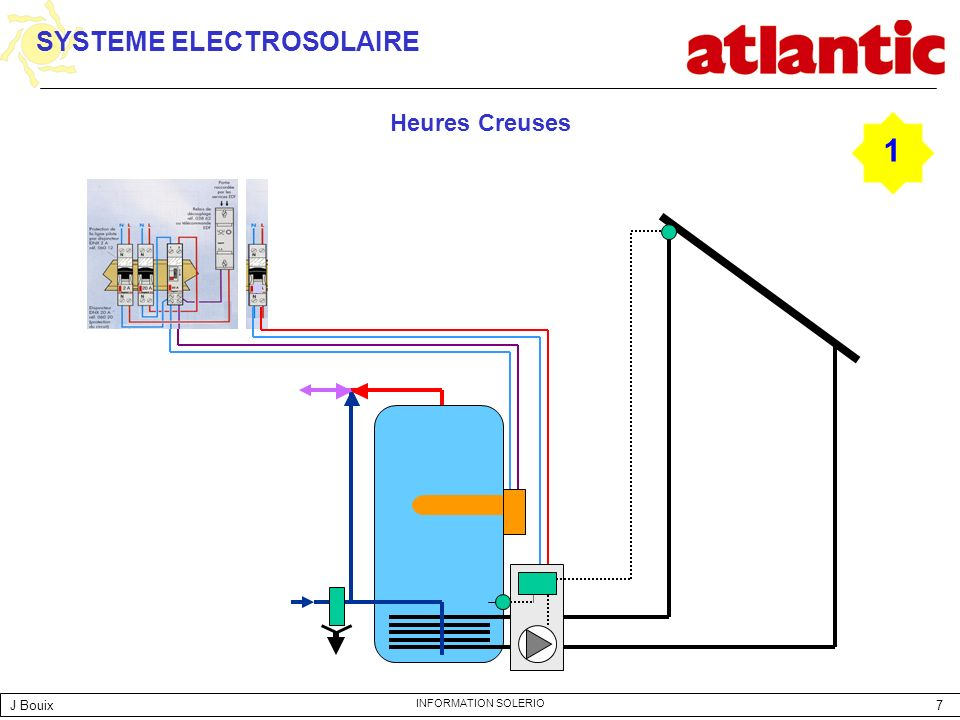 SYSTEME ELECTROSOLAIRE