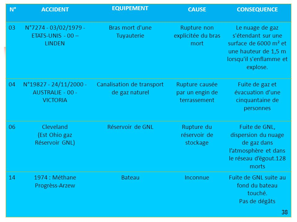 N° ACCIDENT EQUIPEMENT CAUSE CONSEQUENCE