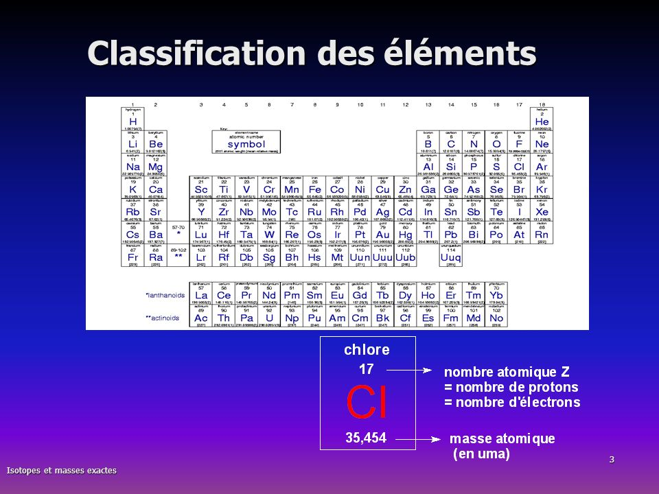 Classification des éléments