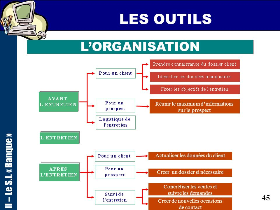 LES OUTILS L'ORGANISATION II – Le S.I. « Banque »