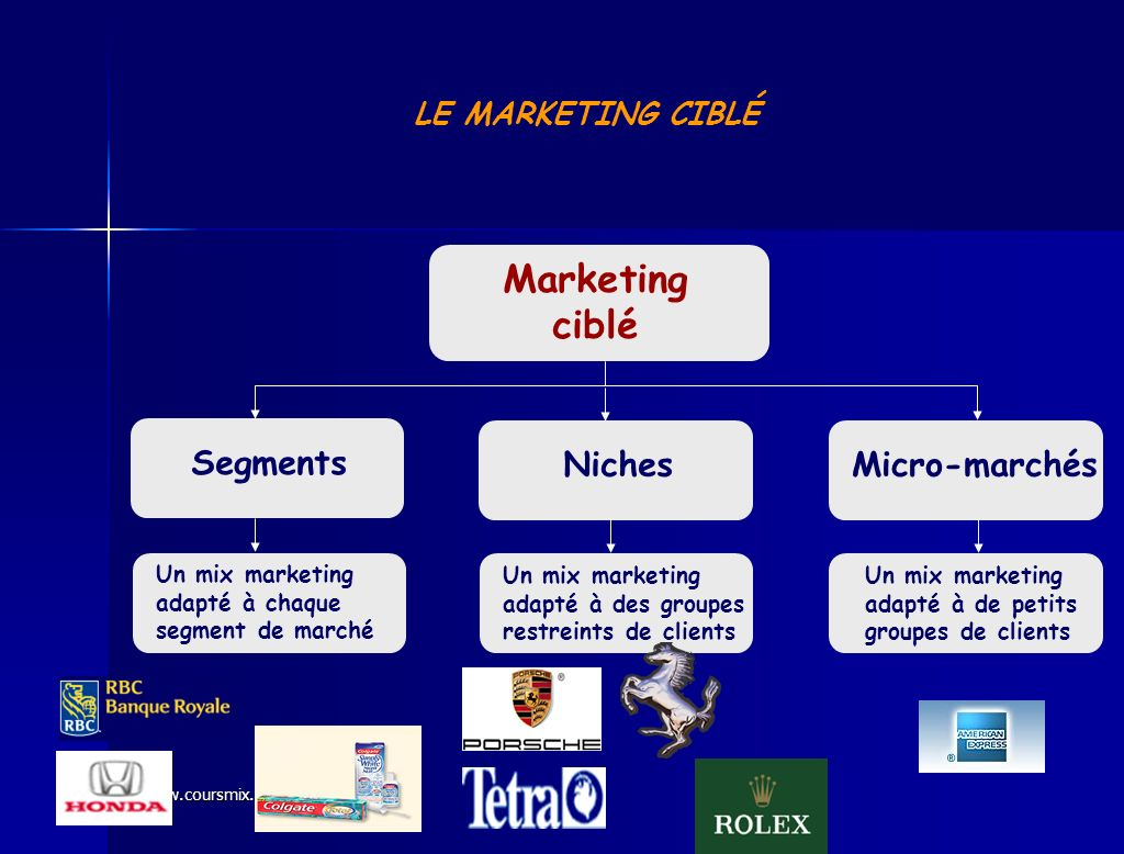 Marketing ciblé Segments Niches Micro-marchés LE MARKETING CIBLÉ