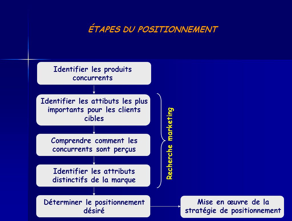 ÉTAPES DU POSITIONNEMENT
