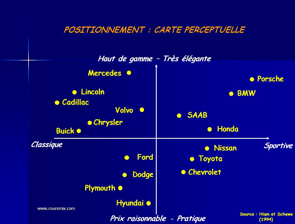 POSITIONNEMENT : CARTE PERCEPTUELLE