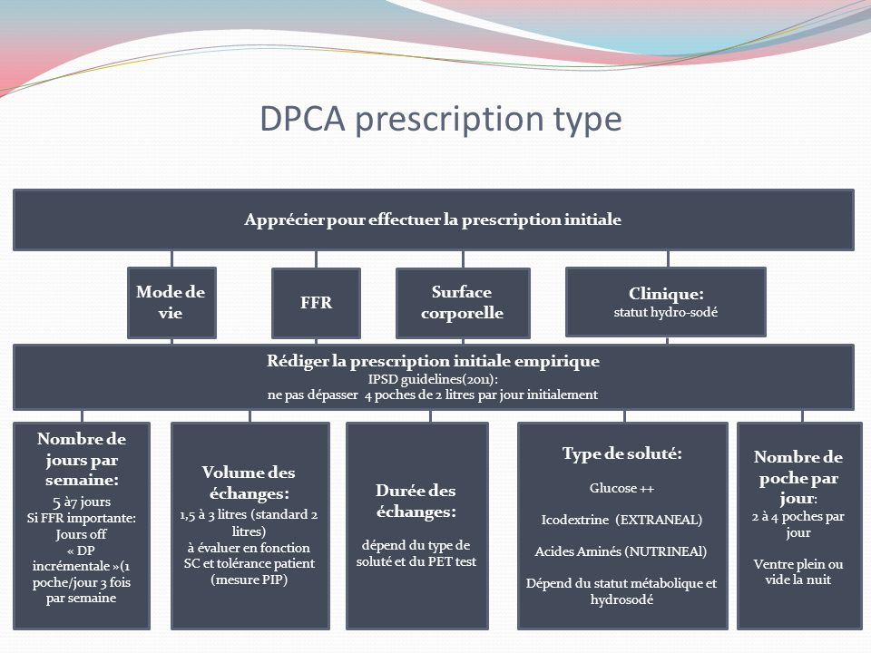 DPCA prescription type