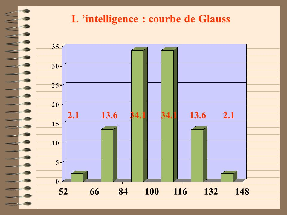 L 'intelligence : courbe de Glauss