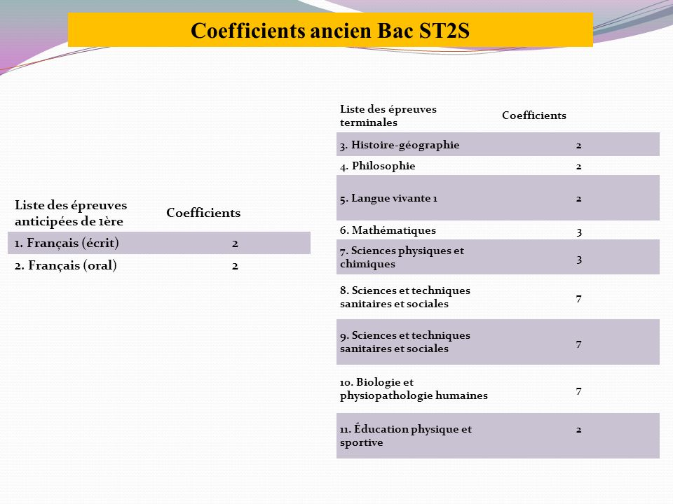 Coefficients ancien Bac ST2S