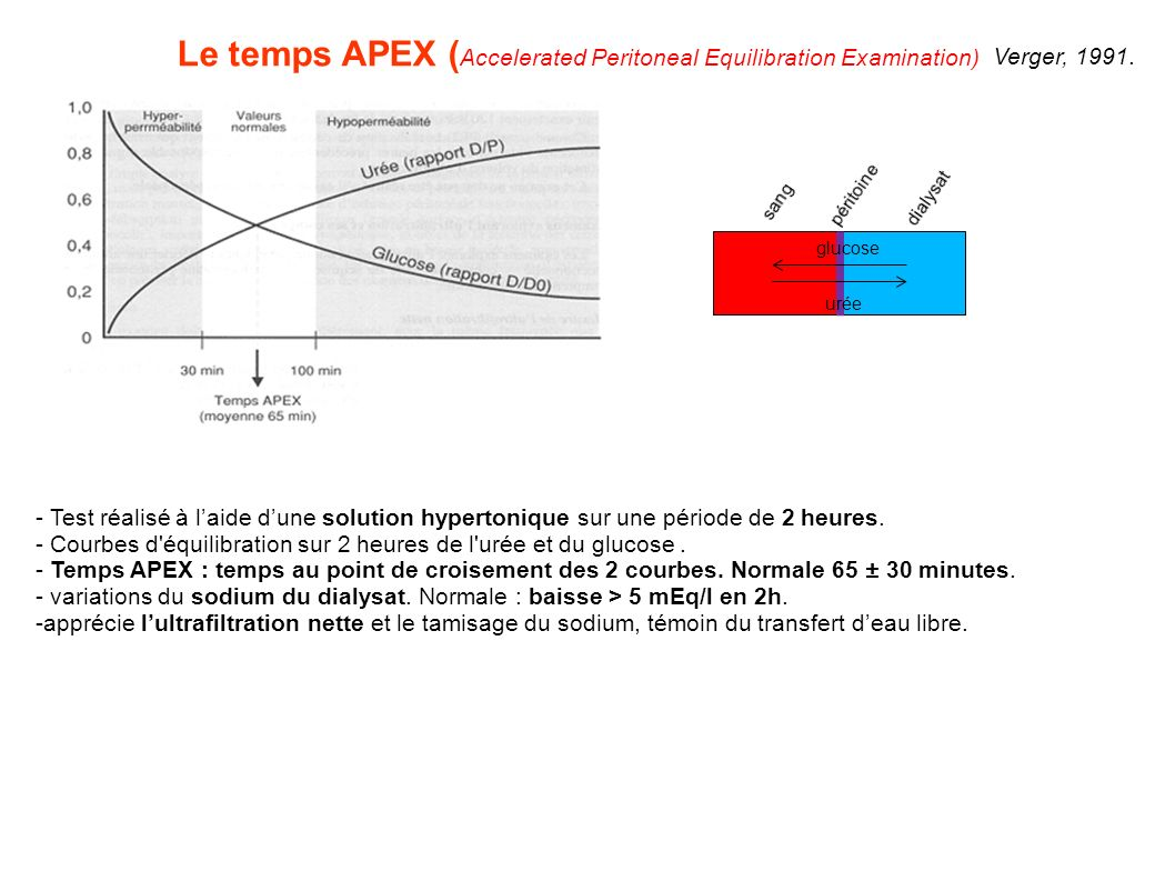 Le temps APEX (Accelerated Peritoneal Equilibration Examination)