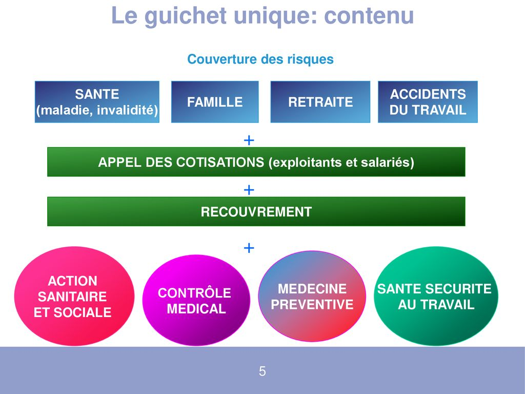 La Msa La Protection Sociale Du Monde Agricole Ppt