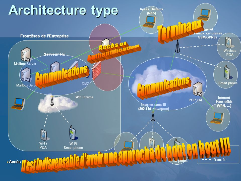 Architecture type Terminaux Accès et Authentification Communications
