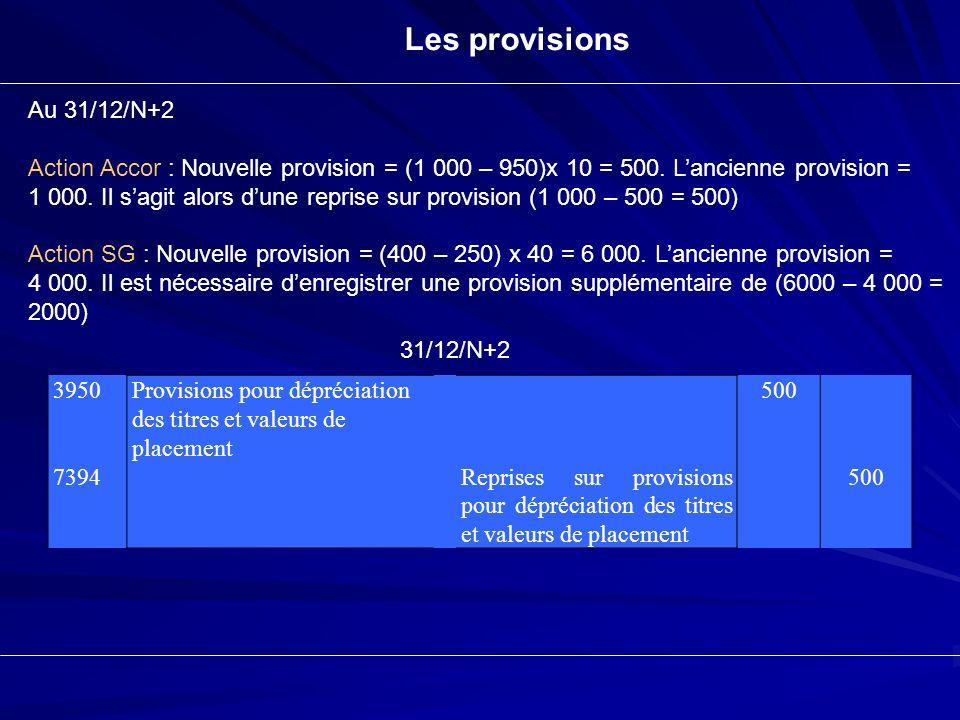 Amortissements Et Provisions Ppt Telecharger