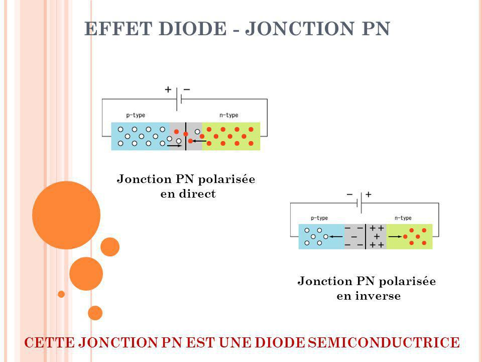 EFFET DIODE - JONCTION PN
