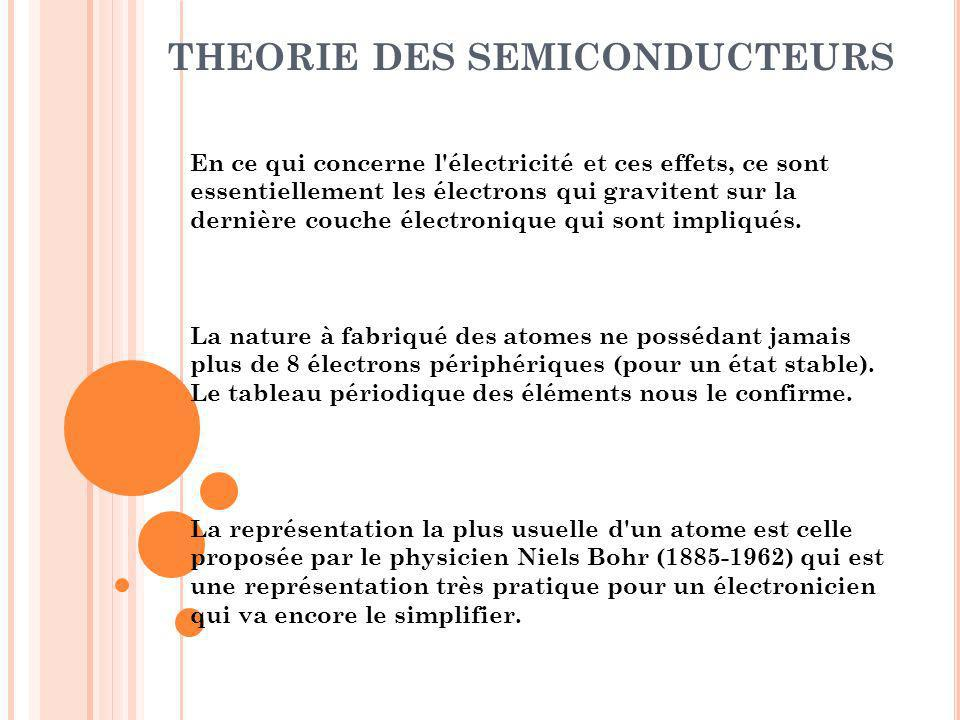 THEORIE DES SEMICONDUCTEURS