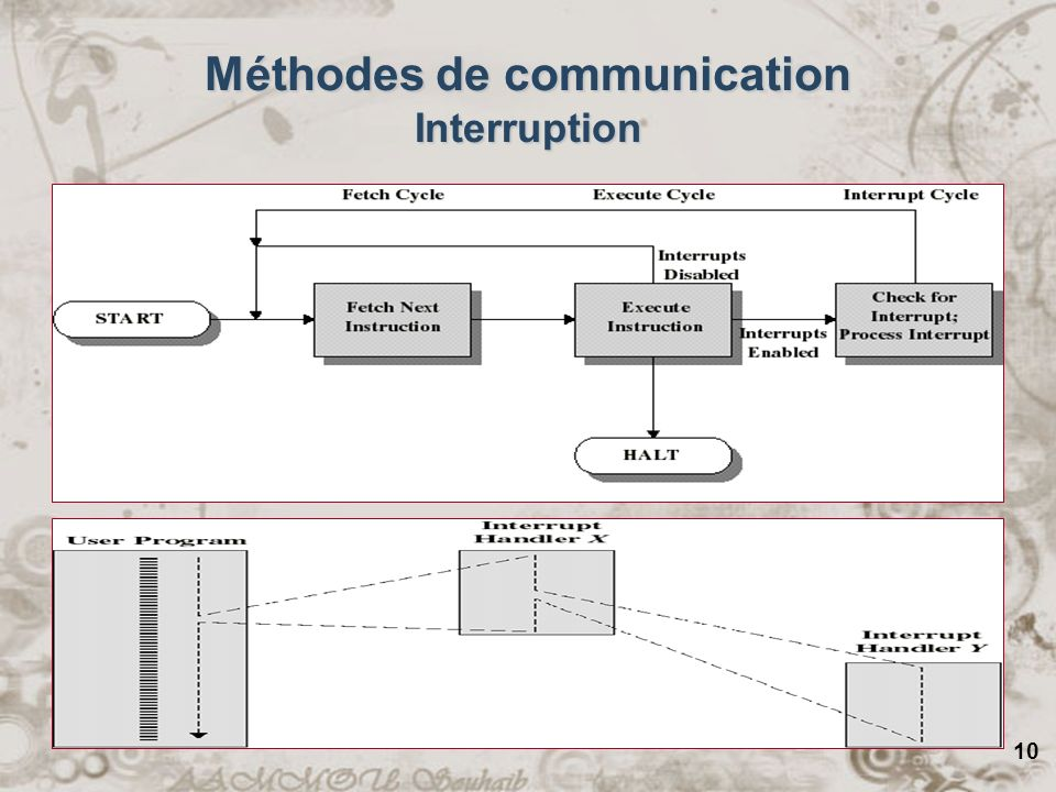 Méthodes de communication Interruption