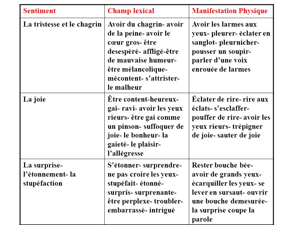 Sentiment Champ lexical. Manifestation Physique. La tristesse et le chagrin.