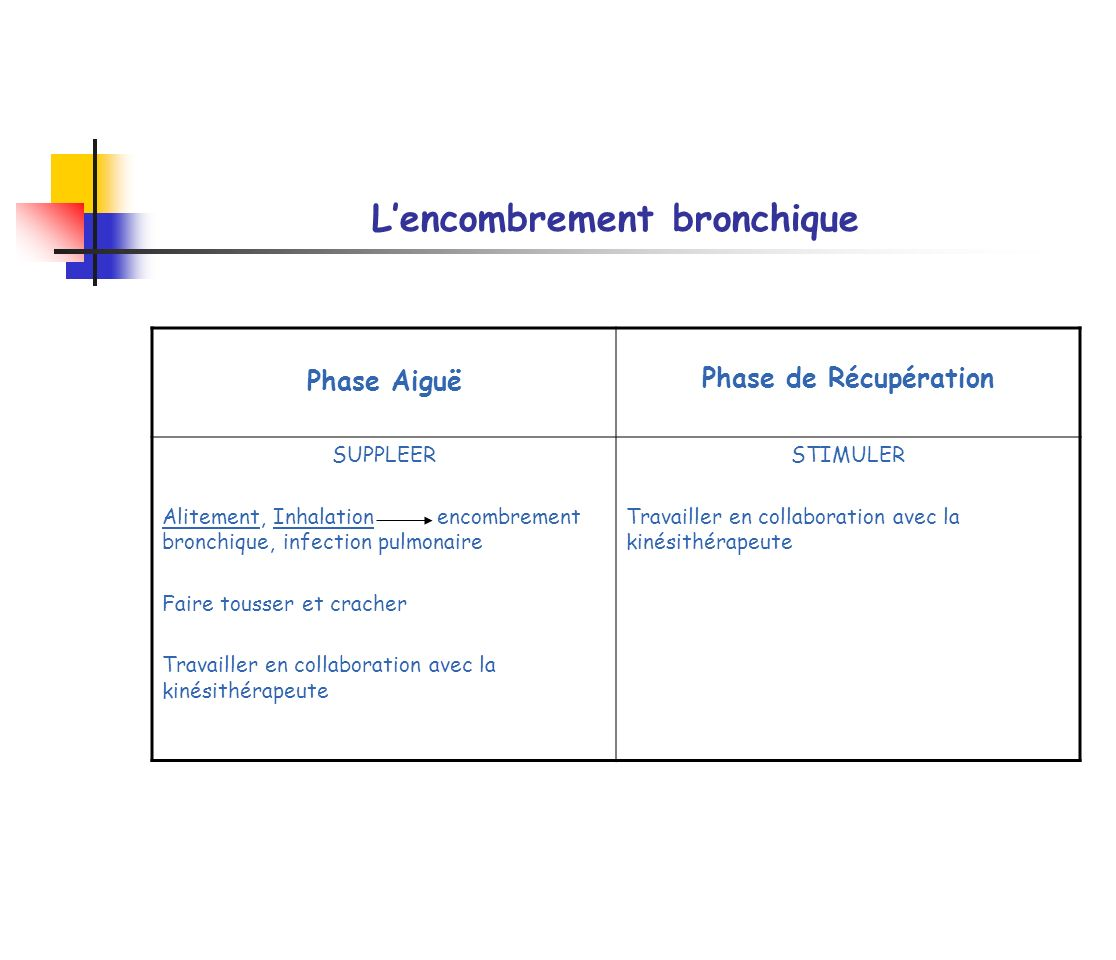 L'encombrement bronchique
