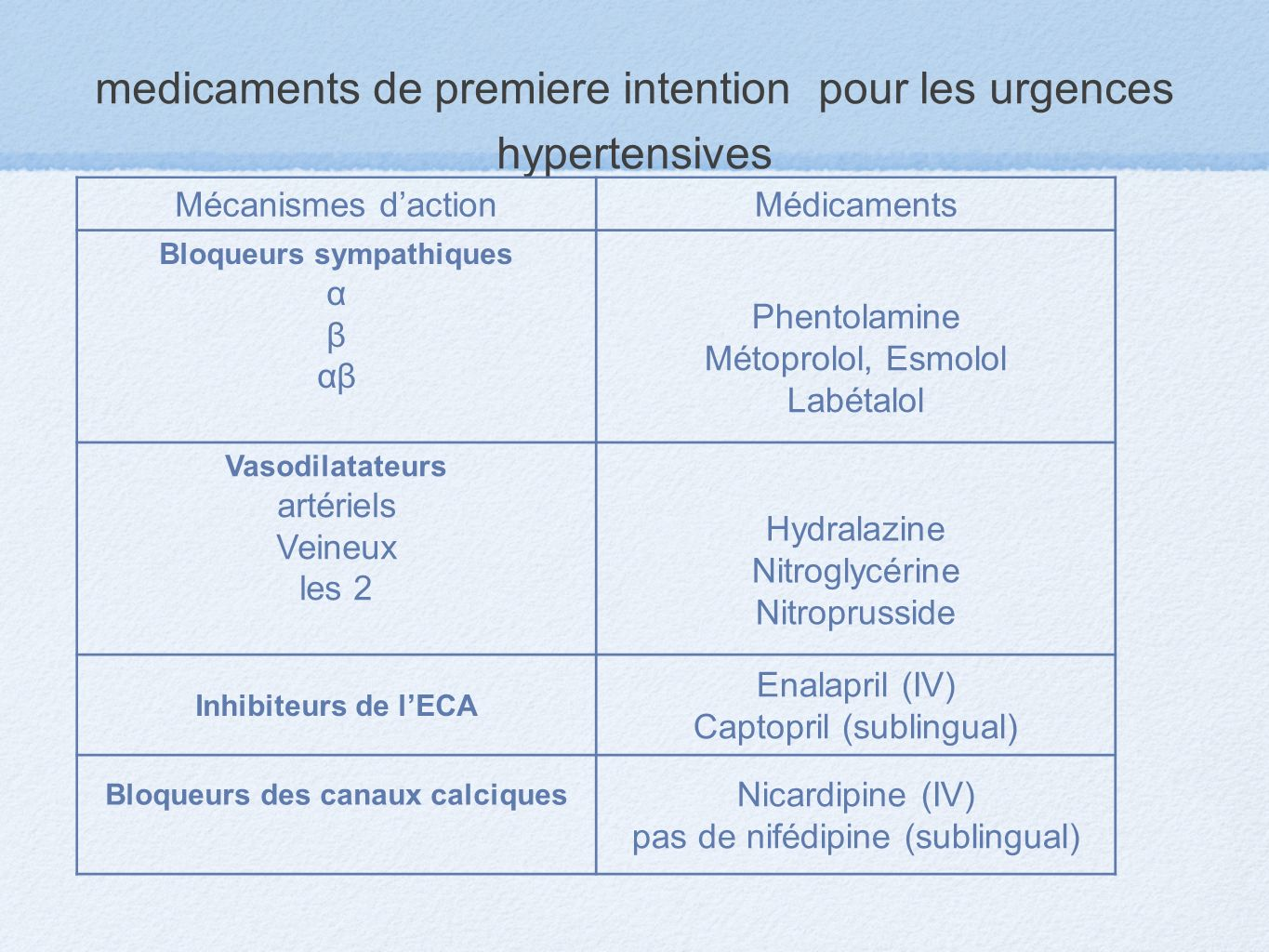 medicaments de premiere intention pour les urgences hypertensives