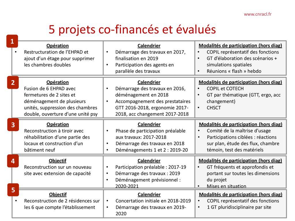 Calendrier Cnracl 2020.Enjeux Et Modalites Des Demarches Participatives Dans Les