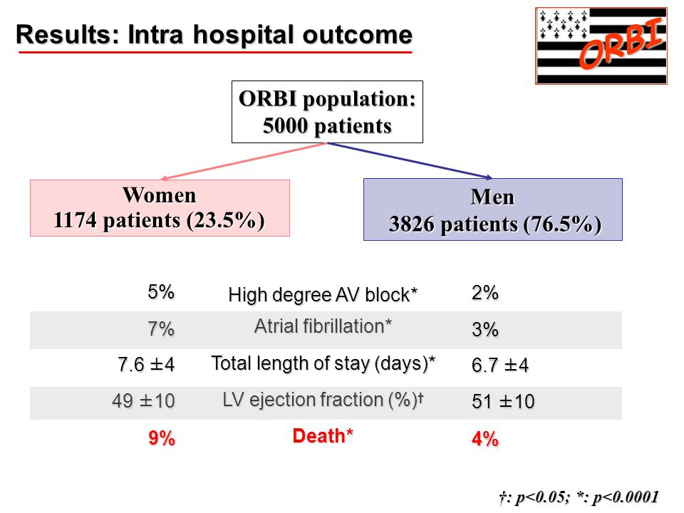 ORBI Results: Intra hospital outcome ORBI population: 5000 patients