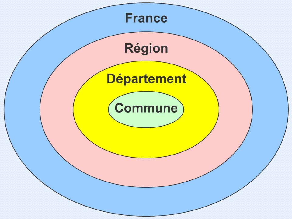 France Région Département Commune