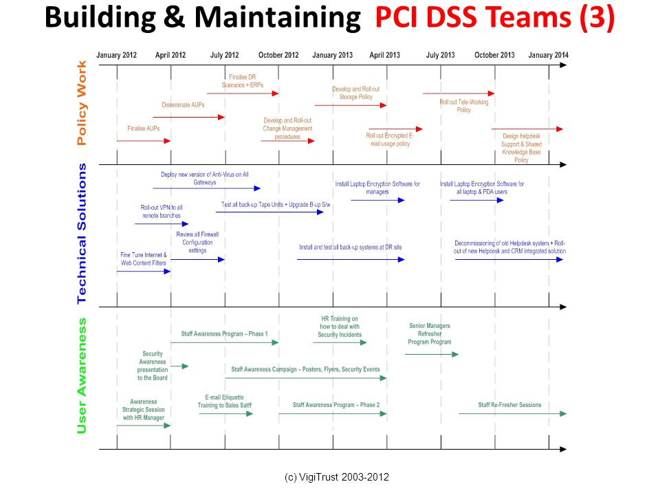Building & Maintaining PCI DSS Teams (3)