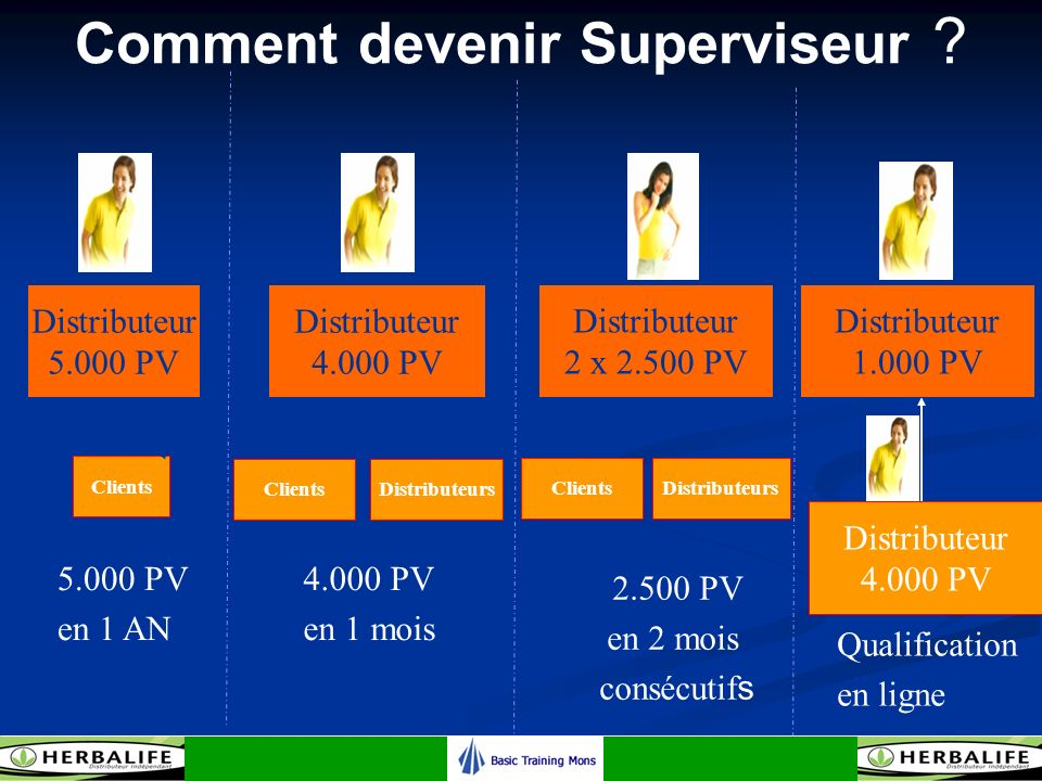Comment devenir Superviseur