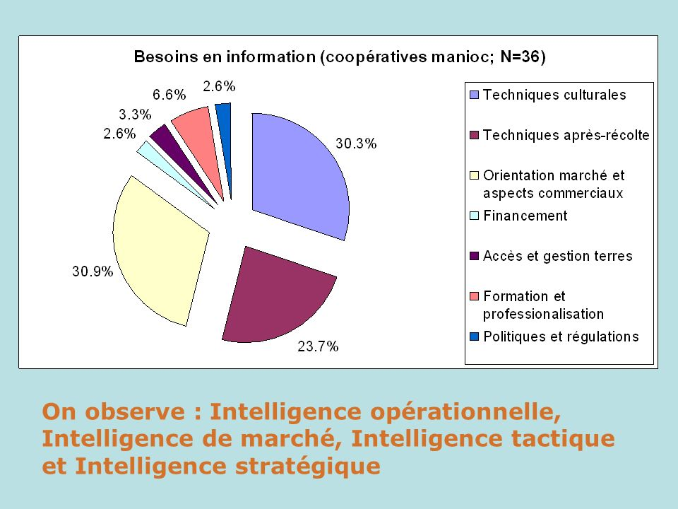 On observe : Intelligence opérationnelle, Intelligence de marché, Intelligence tactique et Intelligence stratégique