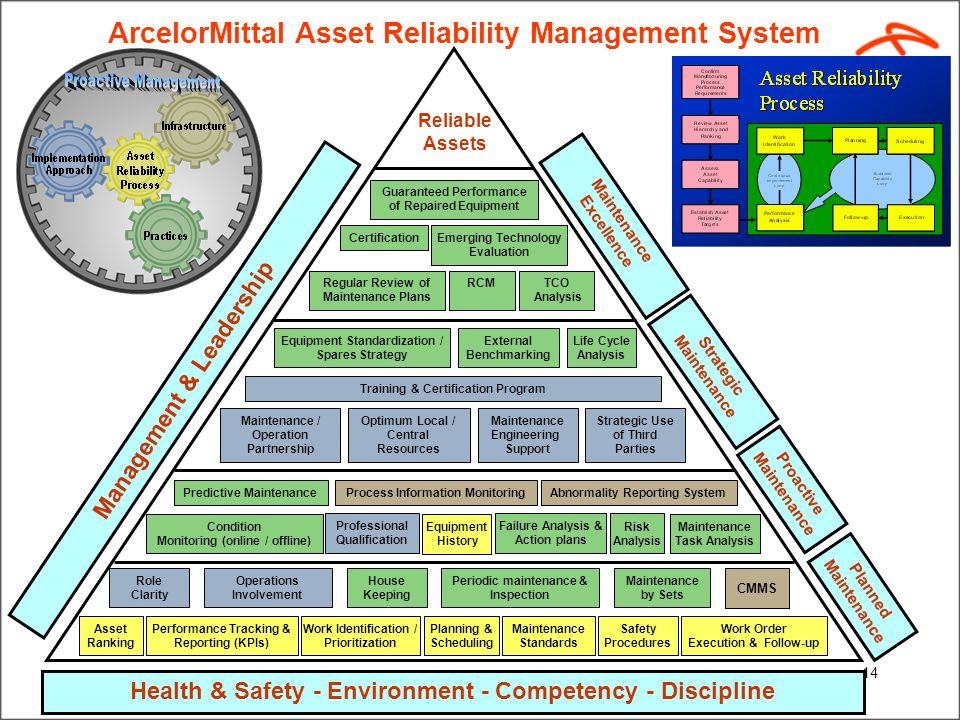 ArcelorMittal Asset Reliability Management System