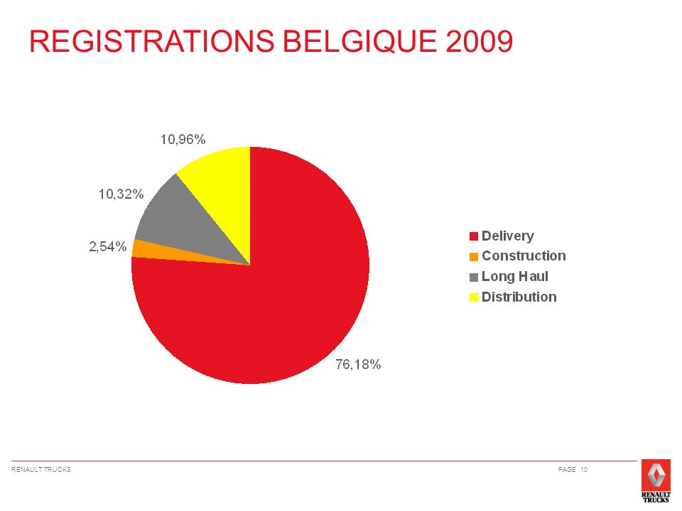 REGISTRATIONS BELGIQUE 2009