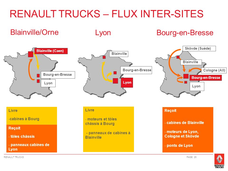 RENAULT TRUCKS – FLUX INTER-SITES