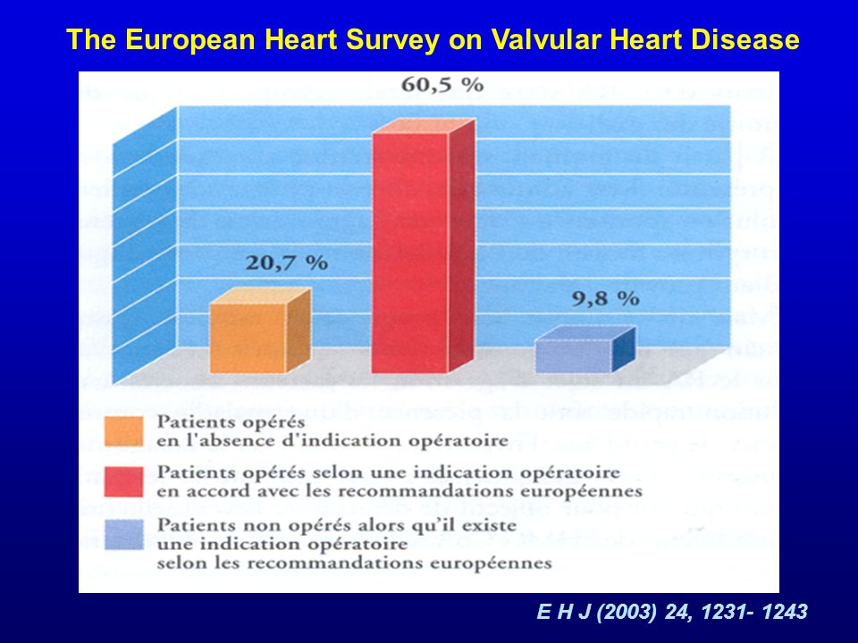 The European Heart Survey on Valvular Heart Disease