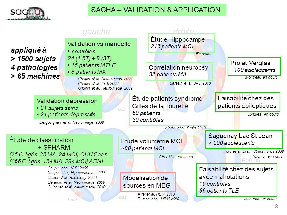 SACHA – VALIDATION & APPLICATION