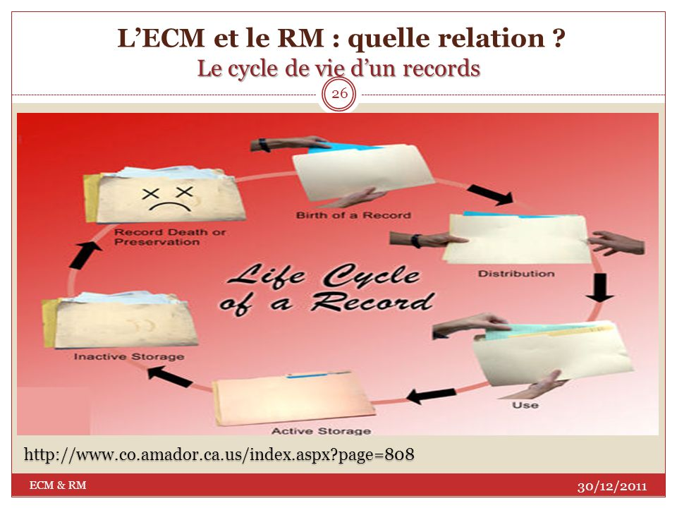 L'ECM et le RM : quelle relation Le cycle de vie d'un records