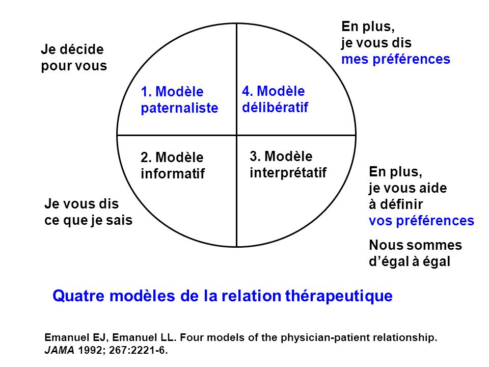 emanuel ej manuel ll four models of the physician patient relationship