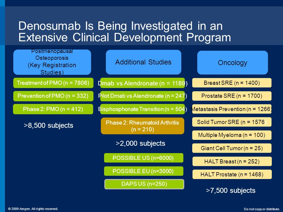 Denosumab Is Being Investigated in an Extensive Clinical Development Program