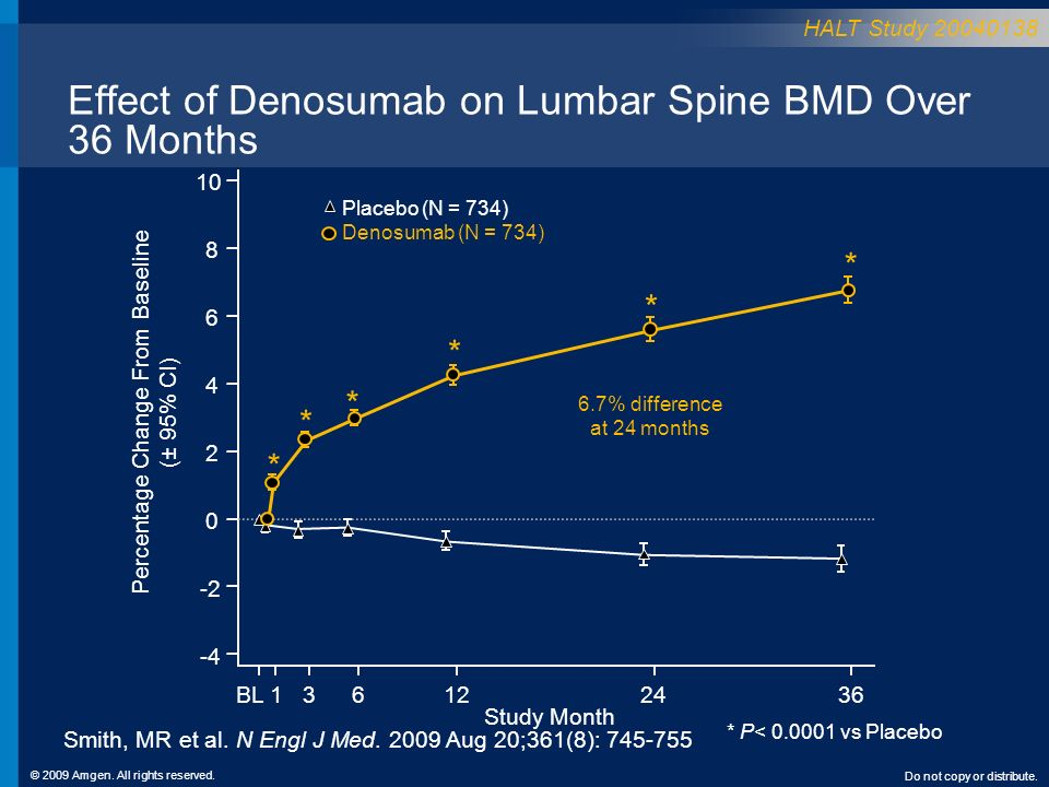 Effect of Denosumab on Lumbar Spine BMD Over 36 Months