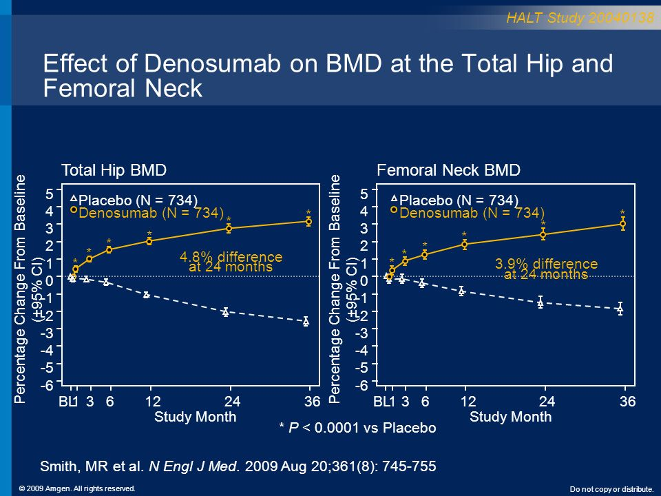 Effect of Denosumab on BMD at the Total Hip and Femoral Neck